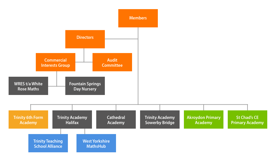 Trust Governance Structure